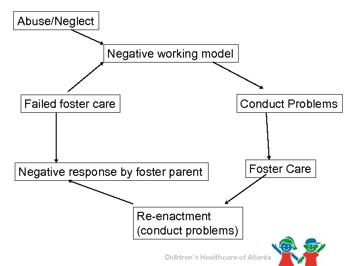 Abuse/Neglect Negative working model Conduct Problems Failed foster care Negative response by foster parent