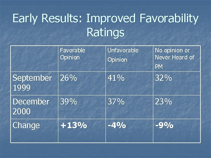 Early Results: Improved Favorability Ratings Favorable Opinion Unfavorable Opinion No opinion or Never Heard