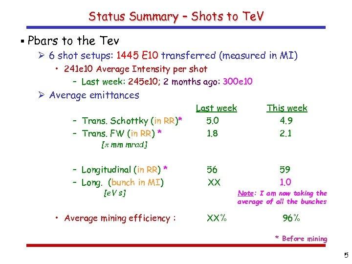 Status Summary – Shots to Te. V § Pbars to the Tev Ø 6