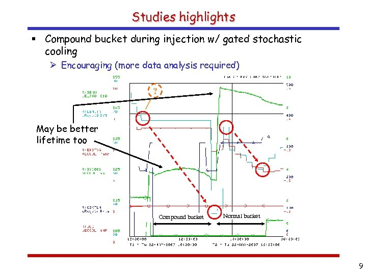 Studies highlights § Compound bucket during injection w/ gated stochastic cooling Ø Encouraging (more