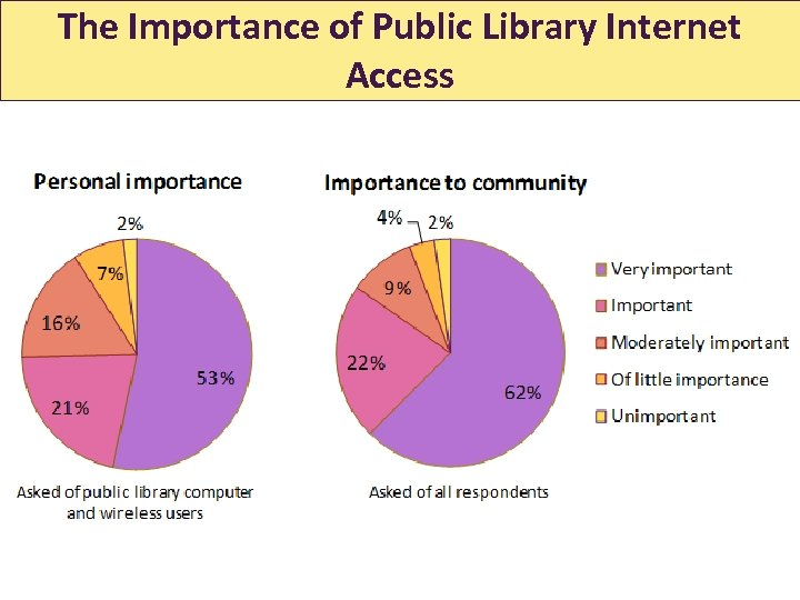 The Importance of Public Library Internet Access