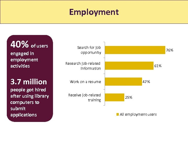 Employment 40% of users engaged in employment activities 3. 7 million people got hired