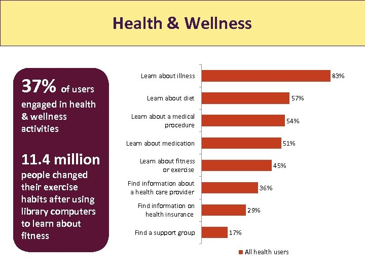 Health & Wellness 37% of users engaged in health & wellness activities Learn about
