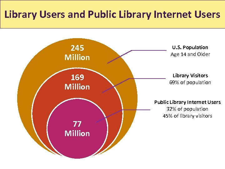 Library Users and Public Library Internet Users 245 Million U. S. Population Age 14
