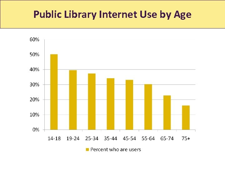 Public Library Internet Use by Age