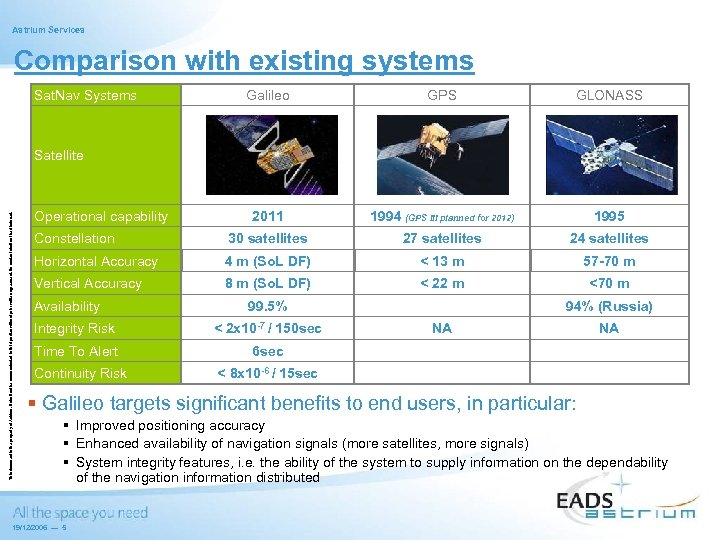 Astrium Services Comparison with existing systems Sat. Nav Systems Galileo GPS GLONASS 2011 1994