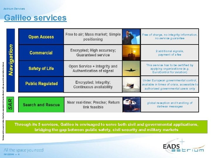 Astrium Services Galileo services Free of charge, no integrity information, no service guarantee This