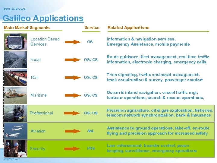 Astrium Services Galileo Applications Main Market Segments Location Based Services Service OS Related Applications