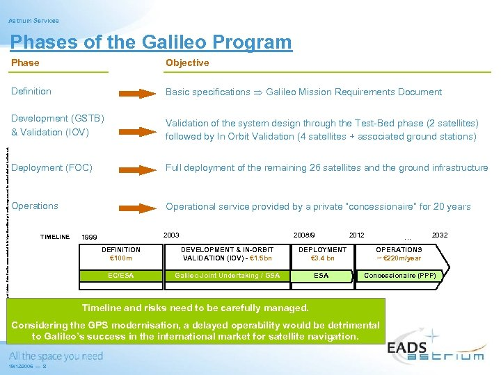 Astrium Services Phases of the Galileo Program Objective Definition Basic specifications Galileo Mission Requirements