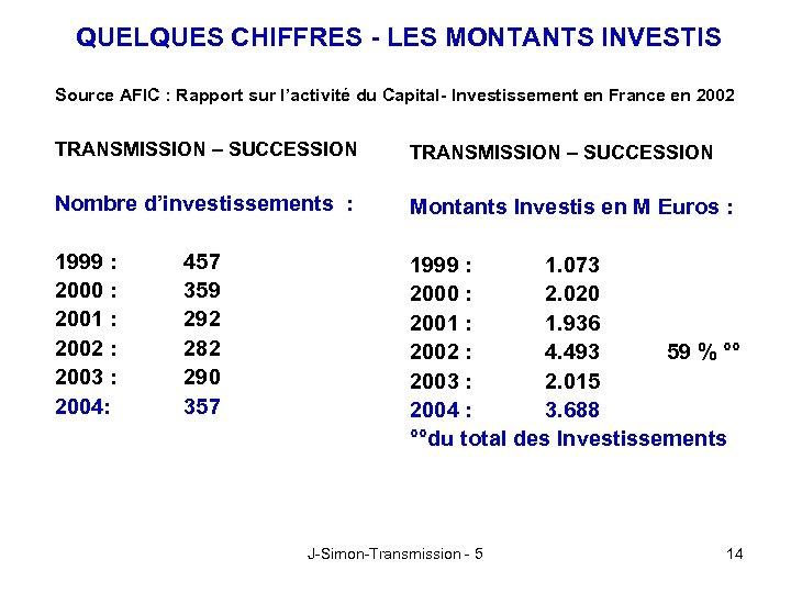 QUELQUES CHIFFRES - LES MONTANTS INVESTIS Source AFIC : Rapport sur l'activité du Capital-