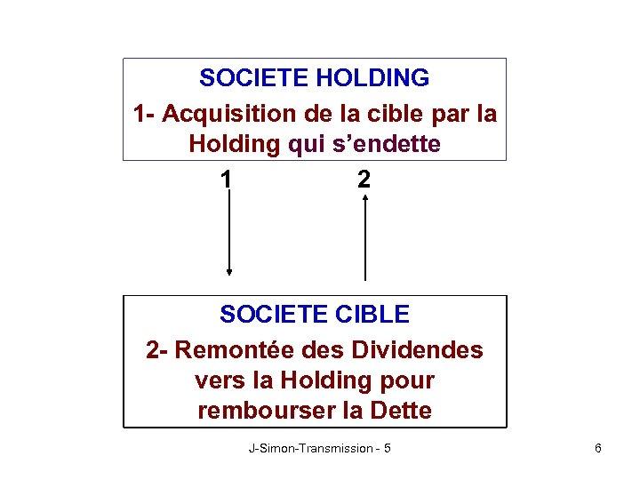 SOCIETE HOLDING 1 - Acquisition de la cible par la Holding qui s'endette 1