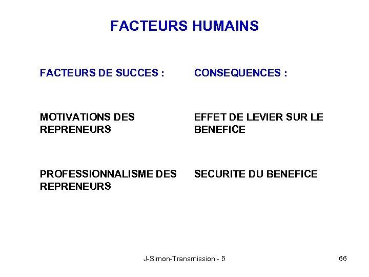 FACTEURS HUMAINS FACTEURS DE SUCCES : CONSEQUENCES : MOTIVATIONS DES REPRENEURS EFFET DE LEVIER
