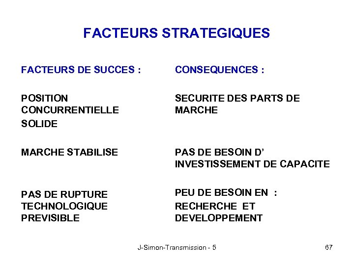 FACTEURS STRATEGIQUES FACTEURS DE SUCCES : CONSEQUENCES : POSITION CONCURRENTIELLE SOLIDE SECURITE DES PARTS