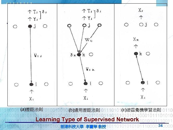 (a)差距法則 (b)通用差距法則 (c)波茲曼機學習法則 Learning Type of Supervised Network 朝陽科技大學 李麗華 教授 34