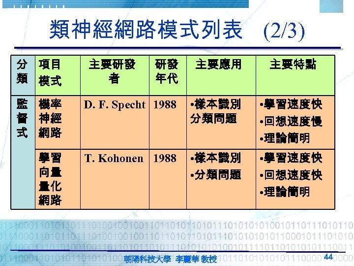 類神經網路模式列表 (2/3) 分 項目 類 模式 主要研發 者 研發 年代 主要應用 主要特點 監 機率