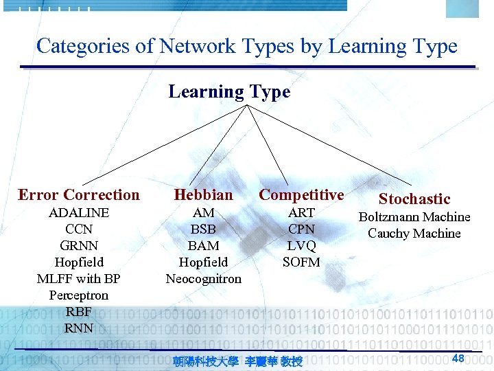 Categories of Network Types by Learning Type Error Correction Hebbian Competitive ADALINE CCN GRNN