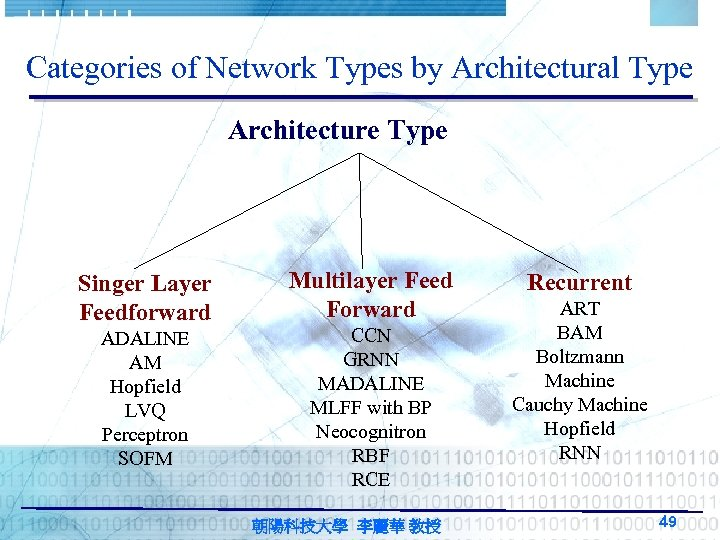 Categories of Network Types by Architectural Type Architecture Type Singer Layer Feedforward ADALINE AM