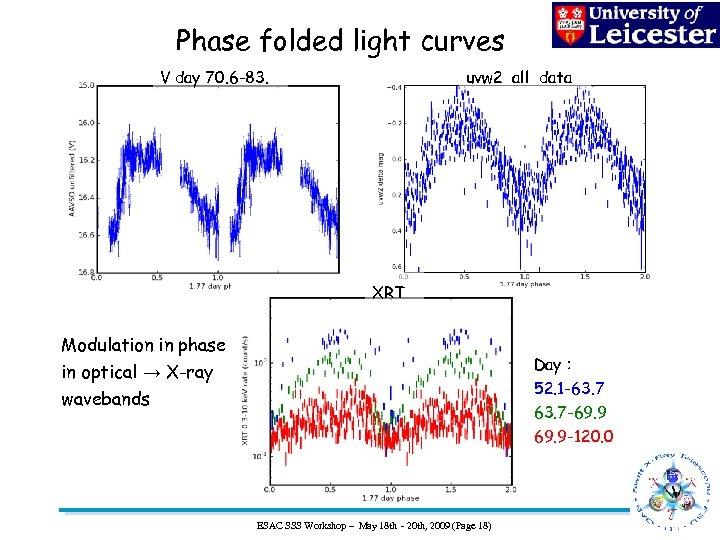 Phase folded light curves V day 70. 6 -83. uvw 2 all data XRT