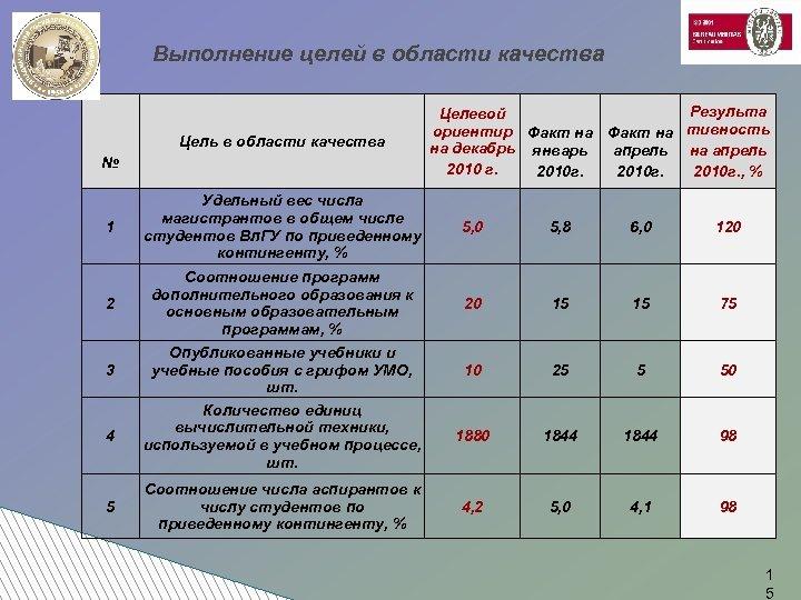 Выполнение целей в области качества Цель в области качества № Результа Целевой ориентир Факт