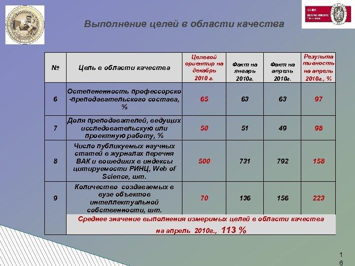 Выполнение целей в области качества Цель в области качества 6 Остепененность профессорско -преподавательского состава,