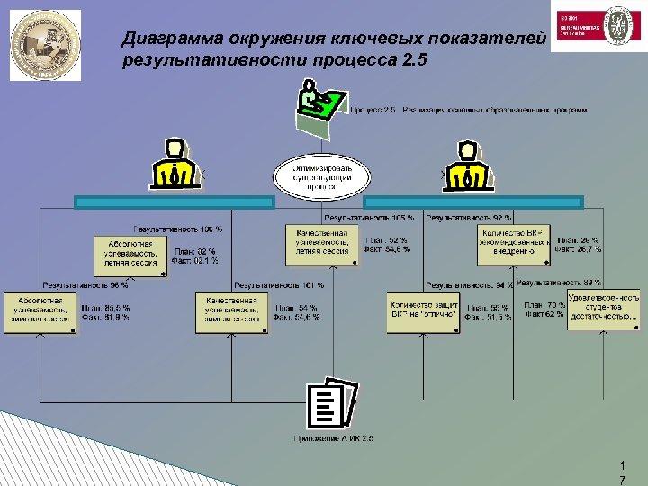 Диаграмма окружения ключевых показателей результативности процесса 2. 5 1 7
