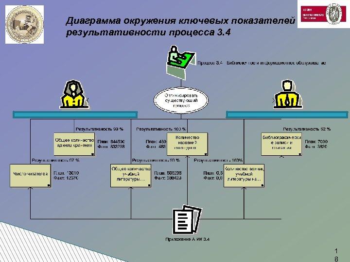 Диаграмма окружения ключевых показателей результативности процесса 3. 4 1 8