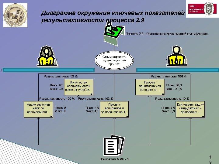 Диаграмма окружения ключевых показателей результативности процесса 2. 9 1 9