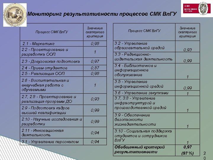 Мониторинг результативности процессов СМК Вл. ГУ Процесс СМК Вл. ГУ Значение скалярного критерия 2.