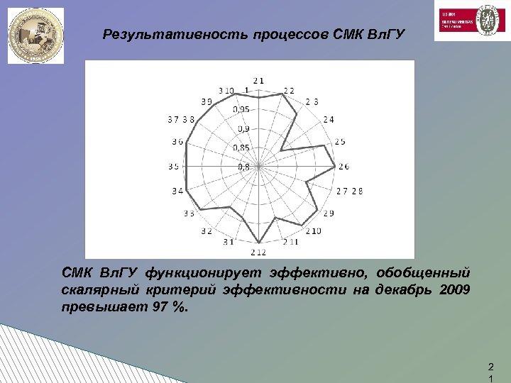 Результативность процессов СМК Вл. ГУ функционирует эффективно, обобщенный скалярный критерий эффективности на декабрь 2009