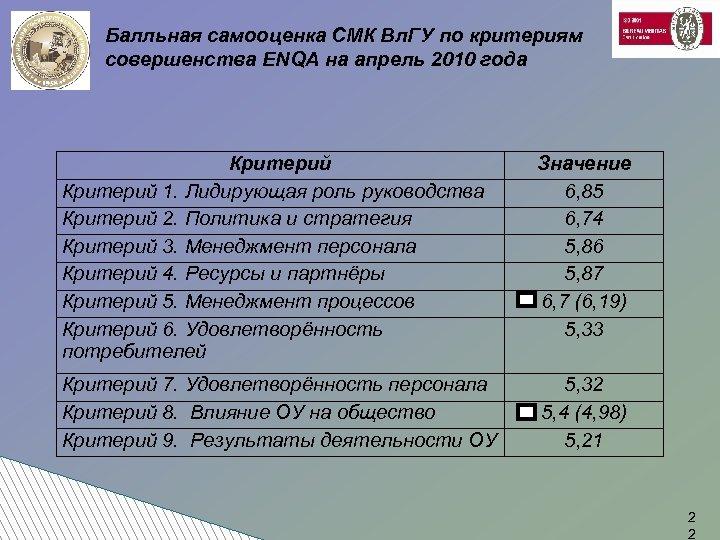 Балльная самооценка СМК Вл. ГУ по критериям совершенства ENQA на апрель 2010 года Критерий