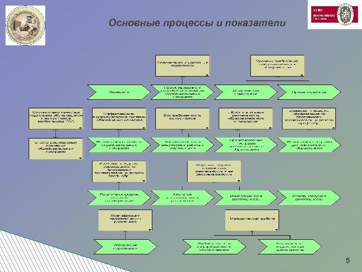Основные процессы и показатели 5