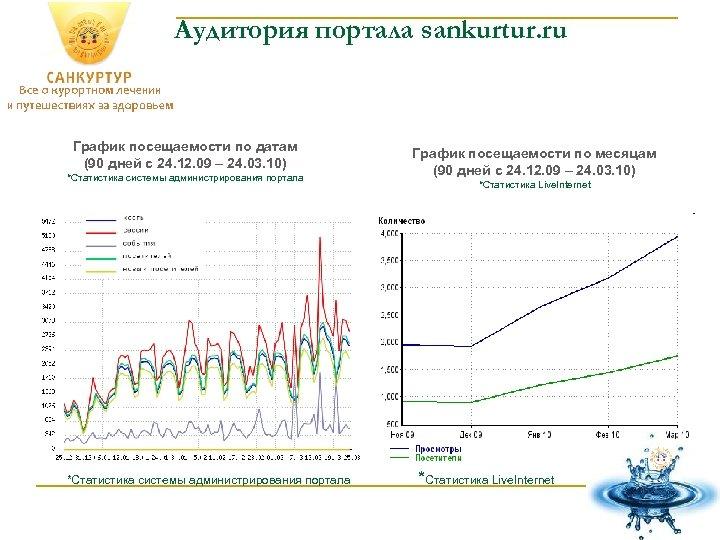 Аудитория портала sankurtur. ru График посещаемости по датам (90 дней с 24. 12. 09