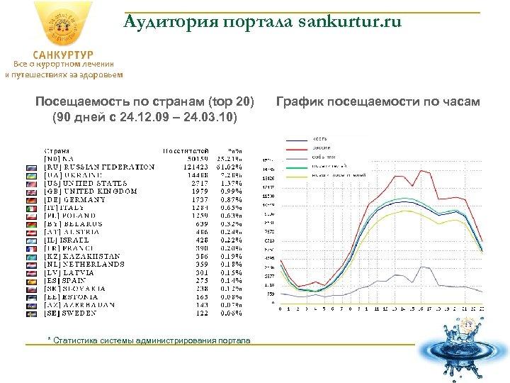 Аудитория портала sankurtur. ru Посещаемость по странам (top 20) (90 дней с 24. 12.