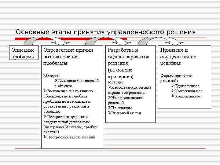 Основные этапы принятия управленческого решения Описание проблемы Определение причин возникновения проблемы Методы: ØВыявление изменений