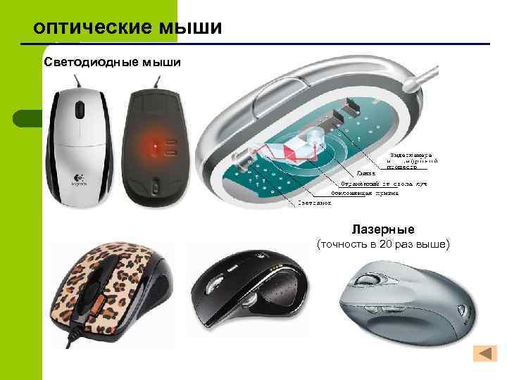 оптические мыши Светодиодные мыши Лазерные (точность в 20 раз выше)