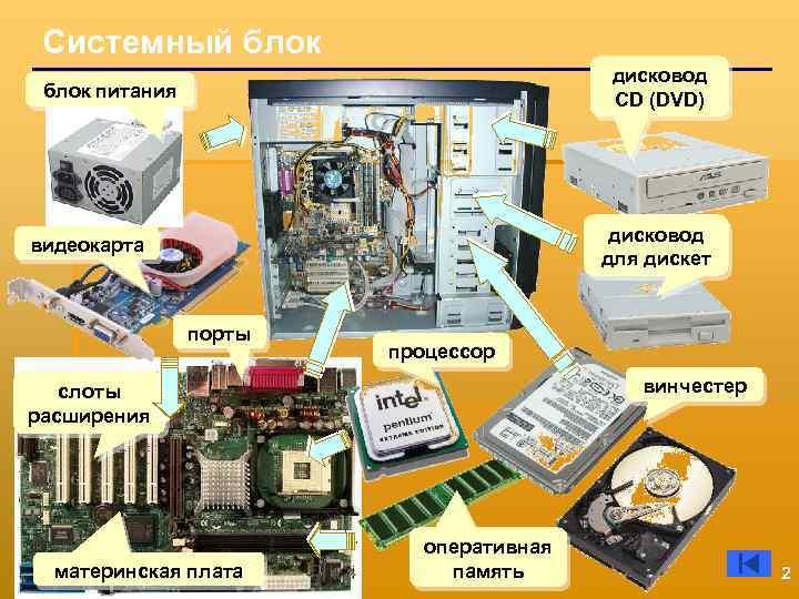 Системный блок дисковод СD (DVD) блок питания дисковод для дискет видеокарта порты процессор винчестер
