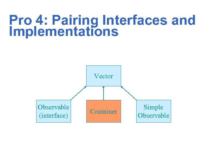 Pro 4: Pairing Interfaces and Implementations Vector Observable (interface) Container Simple Observable