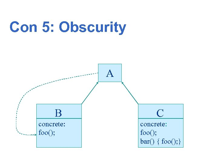 Con 5: Obscurity A B concrete: foo(); C concrete: foo(); bar() { foo(); }