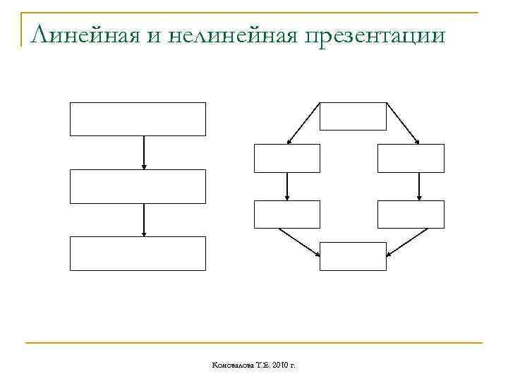 Линейная и нелинейная презентации Коновалова Т. Е. 2010 г.