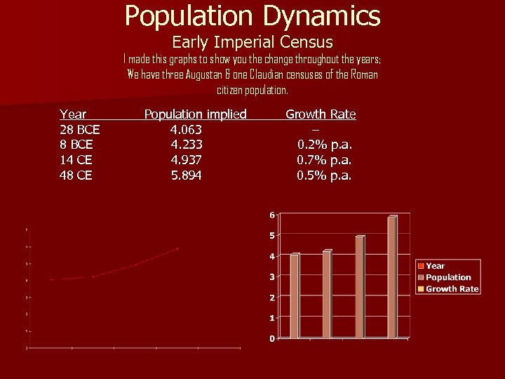 Population Dynamics Early Imperial Census I made this graphs to show you the change
