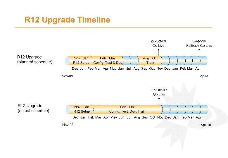 R 12 Upgrade Timeline