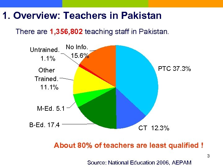 1. Overview: Teachers in Pakistan There are 1, 356, 802 teaching staff in Pakistan.
