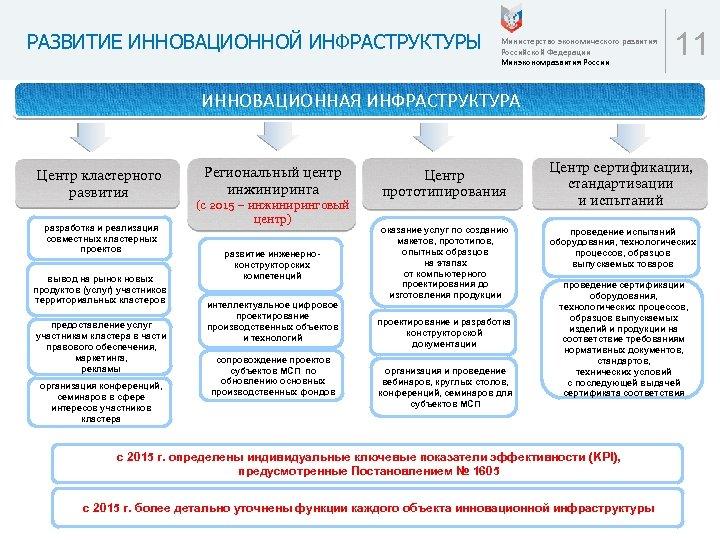 РАЗВИТИЕ ИННОВАЦИОННОЙ ИНФРАСТРУКТУРЫ Министерство экономического развития Российской Федерации Минэкономразвития России 11 ИННОВАЦИОННАЯ ИНФРАСТРУКТУРА Центр