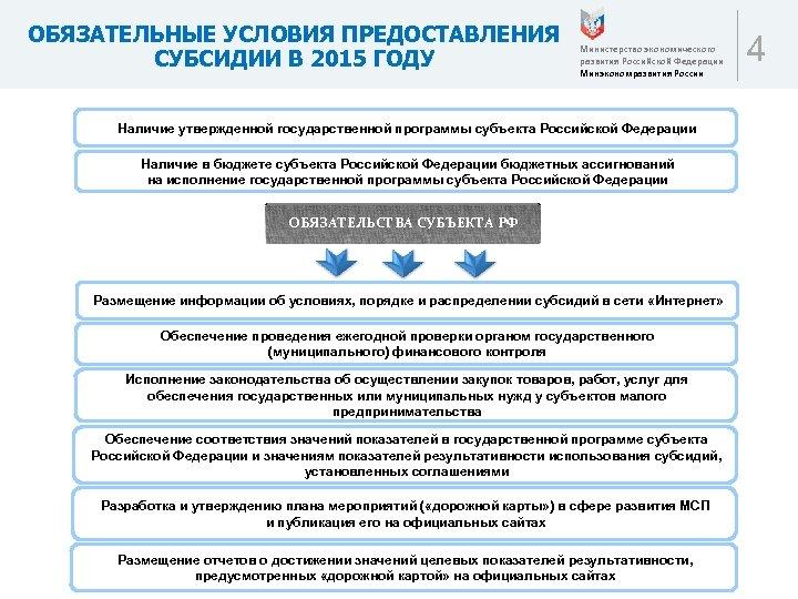 ОБЯЗАТЕЛЬНЫЕ УСЛОВИЯ ПРЕДОСТАВЛЕНИЯ СУБСИДИИ В 2015 ГОДУ Министерство экономического развития Российской Федерации Минэкономразвития России