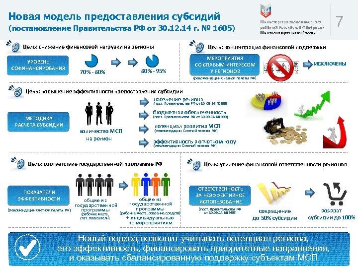 Новая модель предоставления субсидий Министерство экономического развития Российской Федерации Минэкономразвития России (постановление Правительства РФ