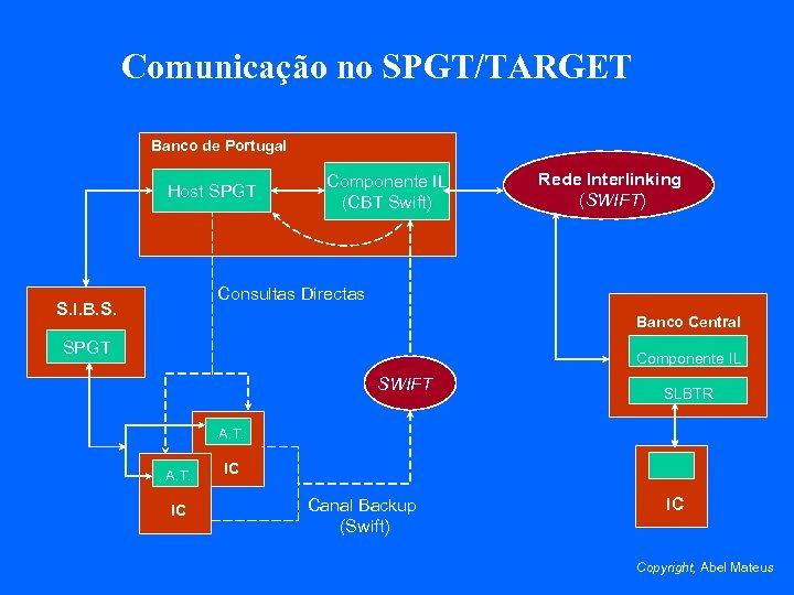 Comunicação no SPGT/TARGET Banco de Portugal Host SPGT Componente IL (CBT Swift) Rede Interlinking