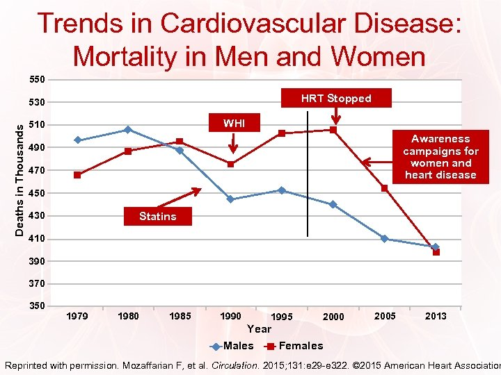 Trends in Cardiovascular Disease: Mortality in Men and Women 550 HRT Stopped Deaths in