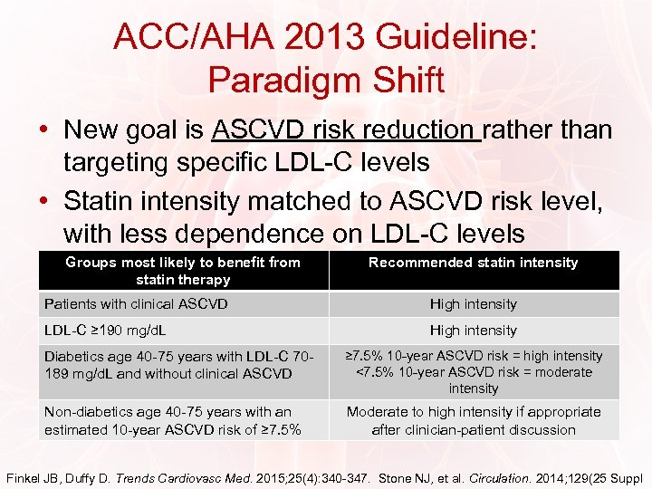 ACC/AHA 2013 Guideline: Paradigm Shift • New goal is ASCVD risk reduction rather than