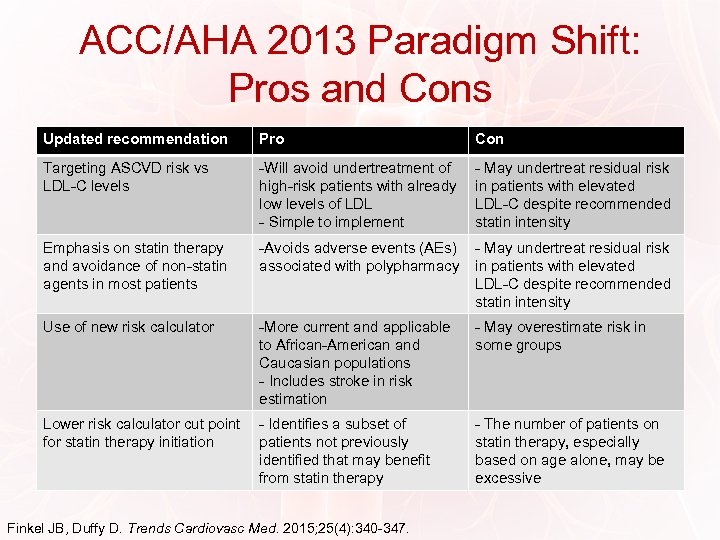 ACC/AHA 2013 Paradigm Shift: Pros and Cons Updated recommendation Pro Con Targeting ASCVD risk