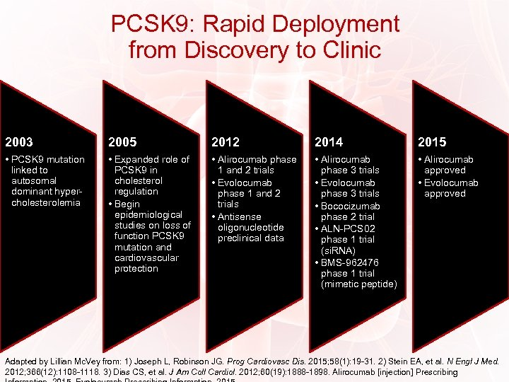 PCSK 9: Rapid Deployment from Discovery to Clinic 2003 2005 2012 2014 2015 •
